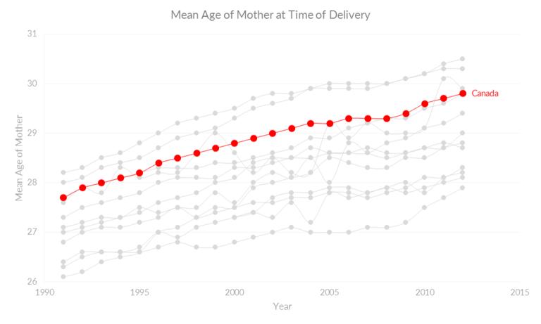 mean age (canada minus nunavut)